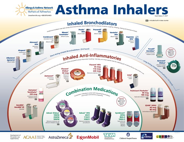 is advair a steroid inhaler